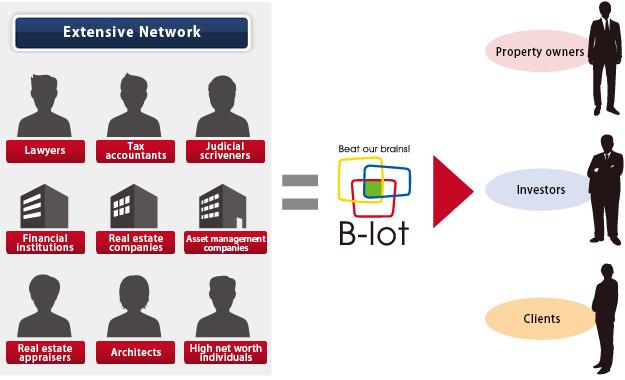Extensive Network