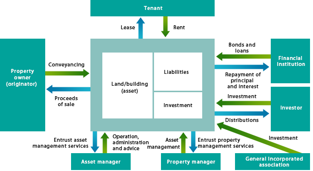Basic Scheme of Securitization