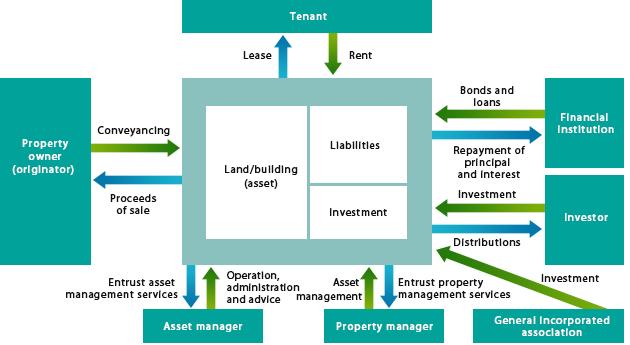 Basic Scheme of Securitization