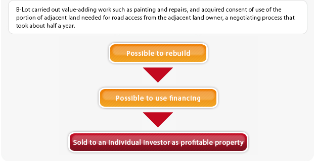 Sold to an individual investor as profitable property